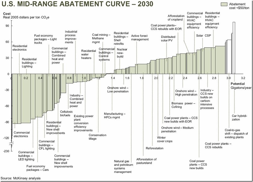 mckinsey_mid_range_abatement_curve